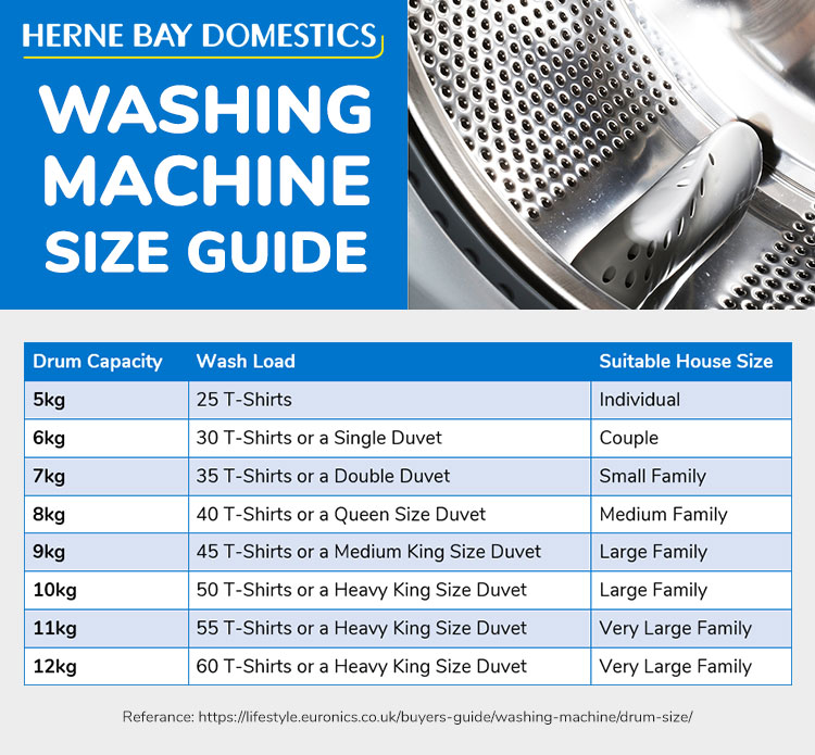 Washing Machine Drum Sizes