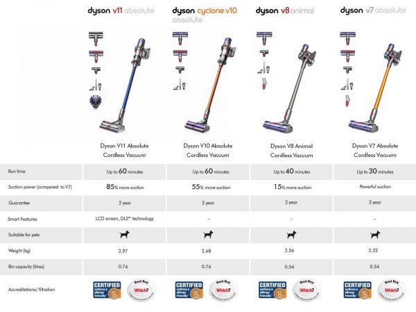 Dyson V11ABSOLUTE - Comparison Table