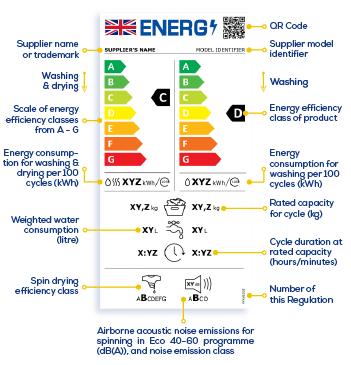 Washing Machines & Washer Dryers Energy Labels